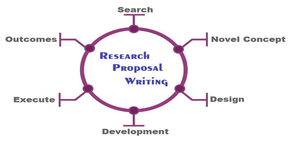 Medical Research Proposal Services | Medical Grant Writing