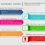Steps to overcome Manuscript Rejection