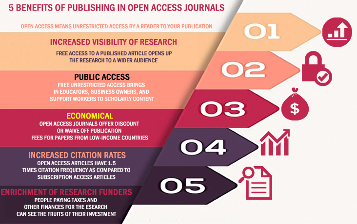 The most important question that confronts the mind of a researcher is to publish his research in an open access or subscription based journals. Here we give you a rundown on the positive aspects of publishing in an open access journal.